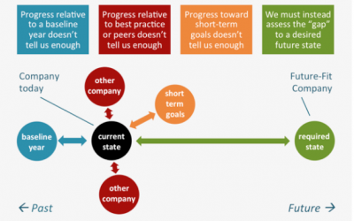 4 Improvements in Future-Fit Business Benchmark