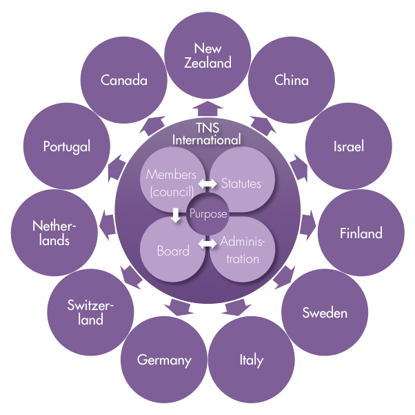 The Natural Step International decision making structure - statutes, members, board and administration in the center, surrounded by 11 countries